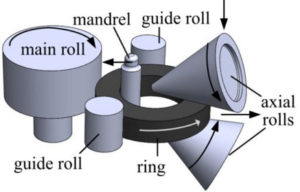 radial-axial rolling (RARR)